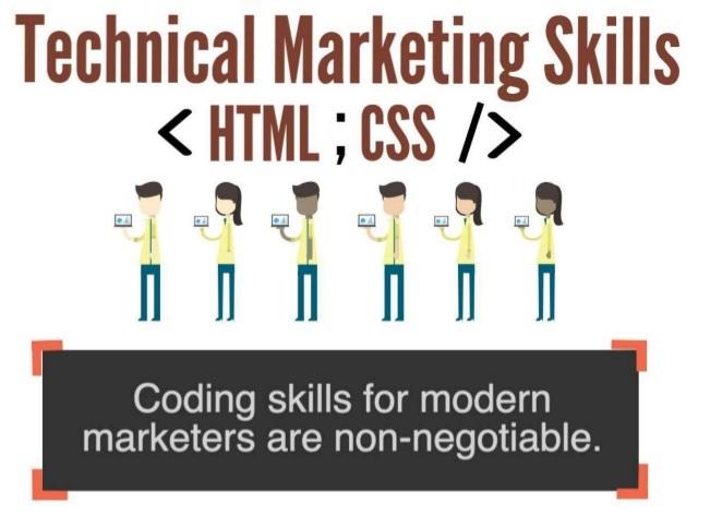 coding-skills